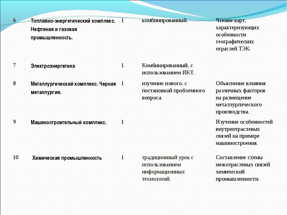 6Топливно-энергетический комплекс. Нефтяная и газовая промышленность.1комб...