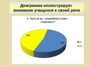 Диаграмма иллюстрирует внимание учащихся к своей речи