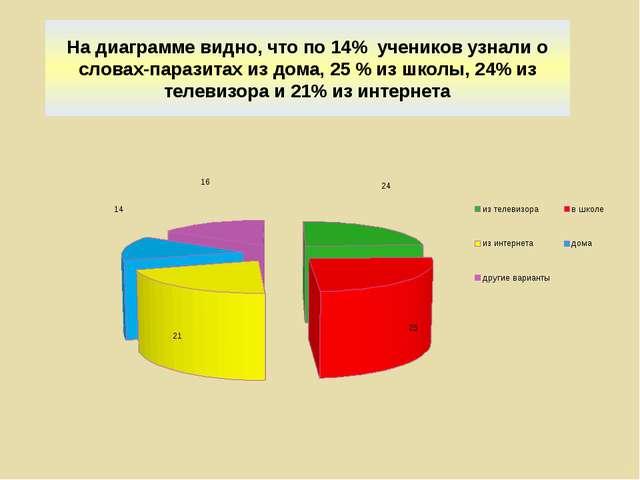 На диаграмме видно, что по 14% учеников узнали о словах-паразитах из дома, 25...