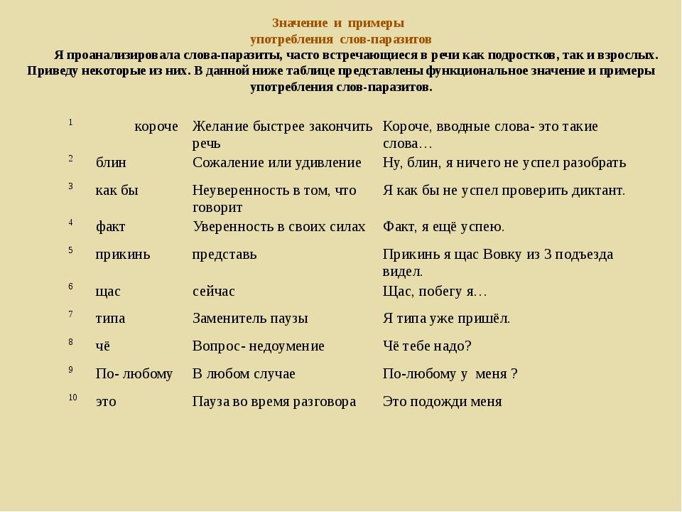 Значение и примеры употребления слов-паразитов Я проанализировала слова-параз...