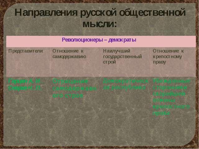 Направления русской общественной мысли: Революционеры – демократы Представите...