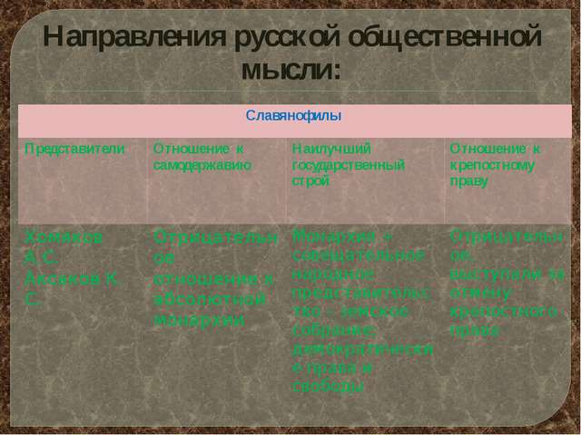 Направления русской общественной мысли: Славянофилы Представители Отношение к...