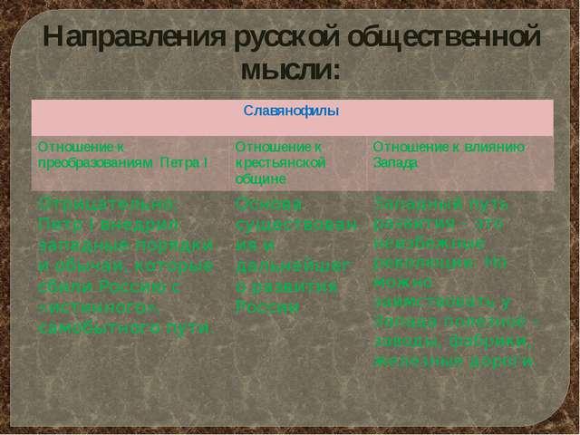 Направления русской общественной мысли: Славянофилы Отношение к преобразовани...