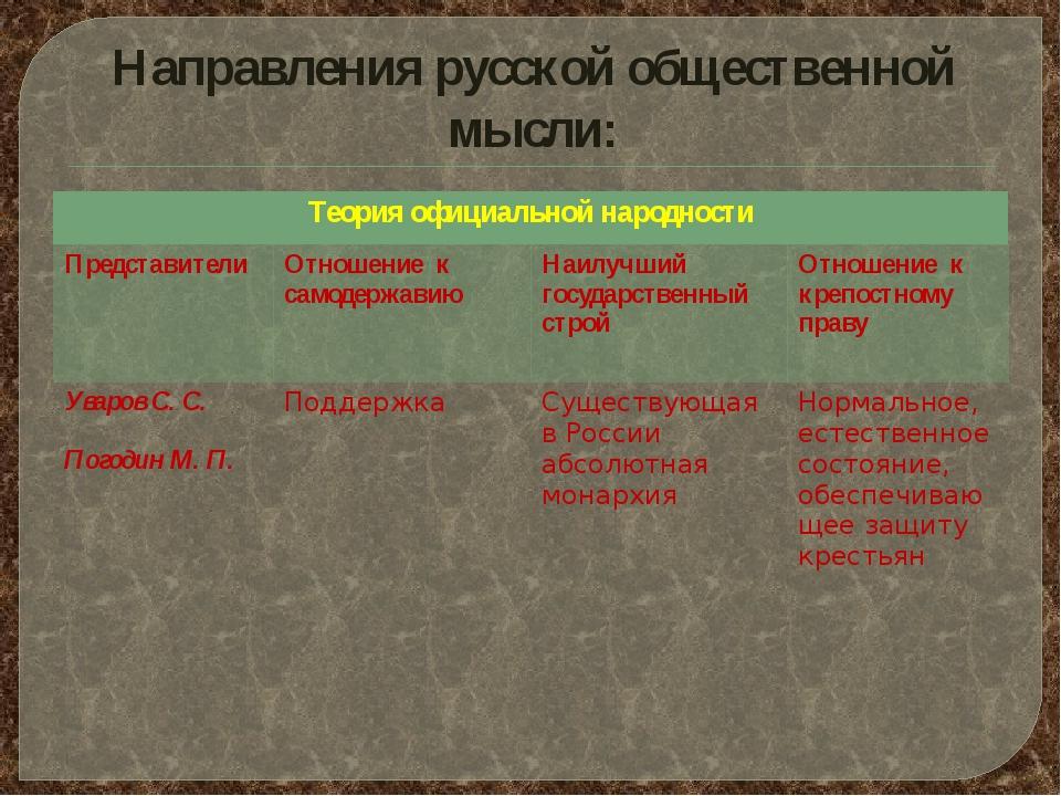 Направления русской общественной мысли: Теория официальнойнародности Представ...