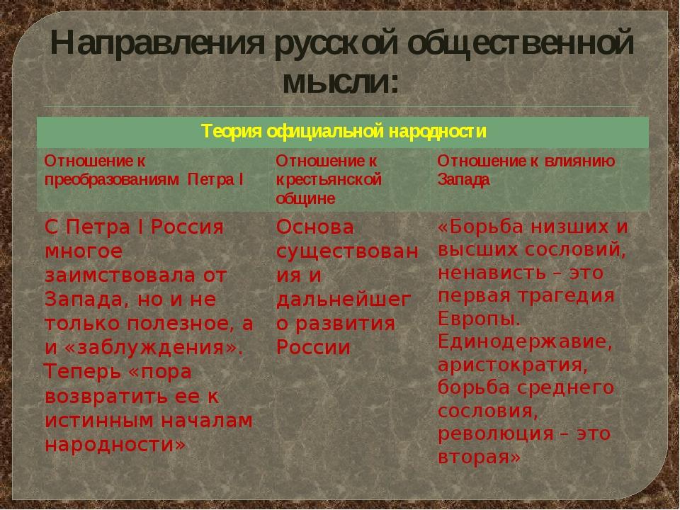 Направления русской общественной мысли: Теория официальнойнародности Отношени...