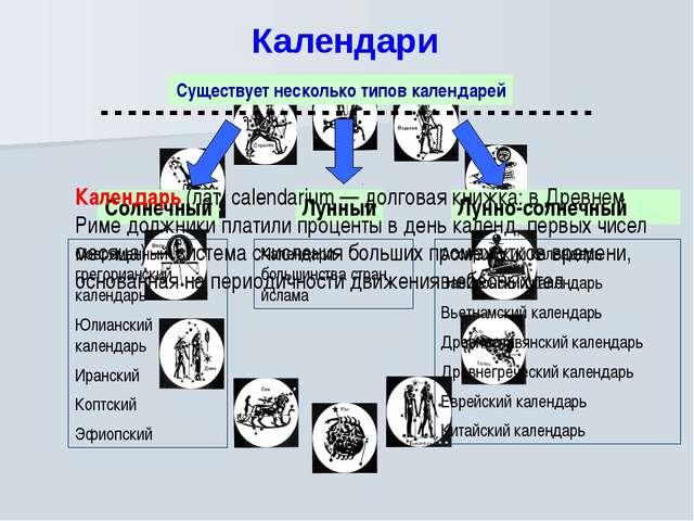 Календари Существует несколько типов календарей Солнечный Лунный Лунно-солнеч...