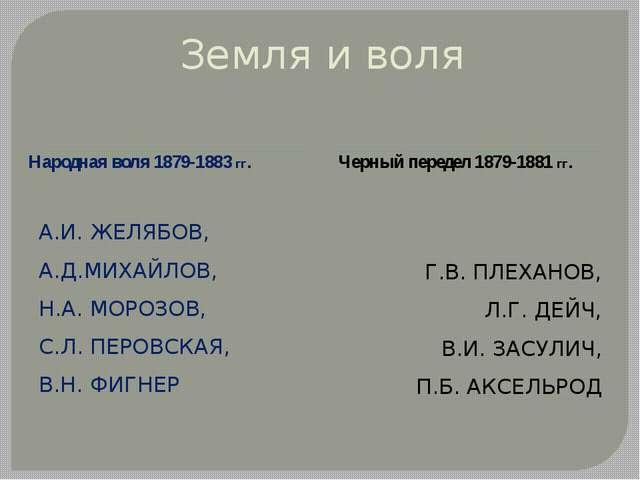 Земля и воля Народная воля 1879-1883 гг. Черный передел 1879-1881 гг. А.И. ЖЕ...