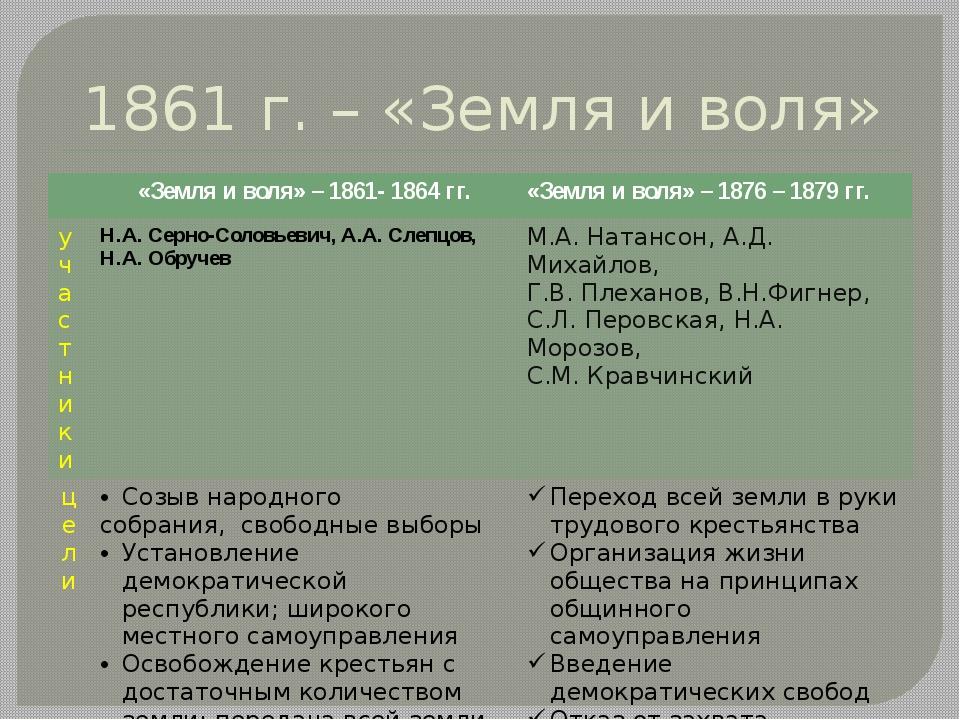 1861 г. – «Земля и воля» «Земля и воля» – 1861- 1864 гг. «Земля и воля» – 187...