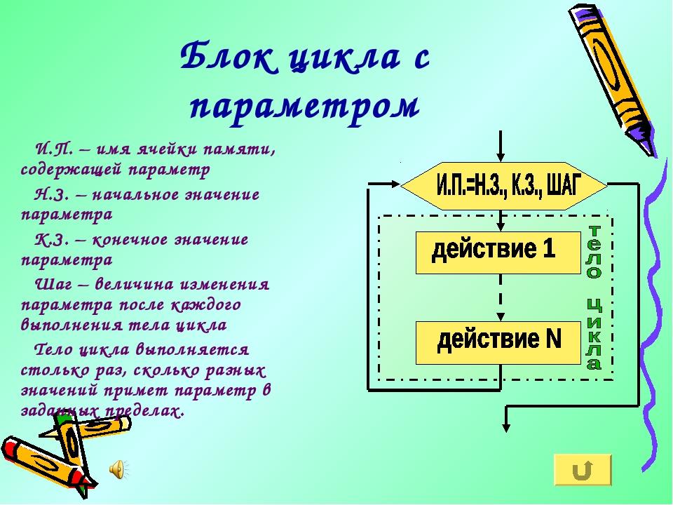 Блок цикла с параметром И.П. – имя ячейки памяти, содержащей параметр Н.З. –...