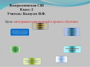 Цель: интеграция семи модулей в процесс обучения . Воскресеновская СШ Класс: