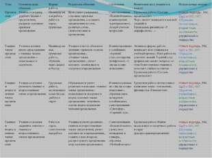 Тема Основные цели обучения Формы работы Результаты обучения Оценивание Вовле