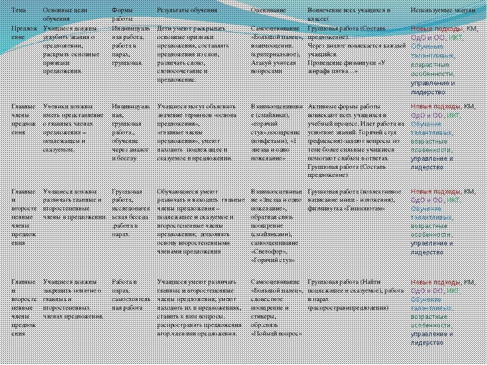Тема Основные цели обучения Формы работы Результаты обучения Оценивание Вовле...