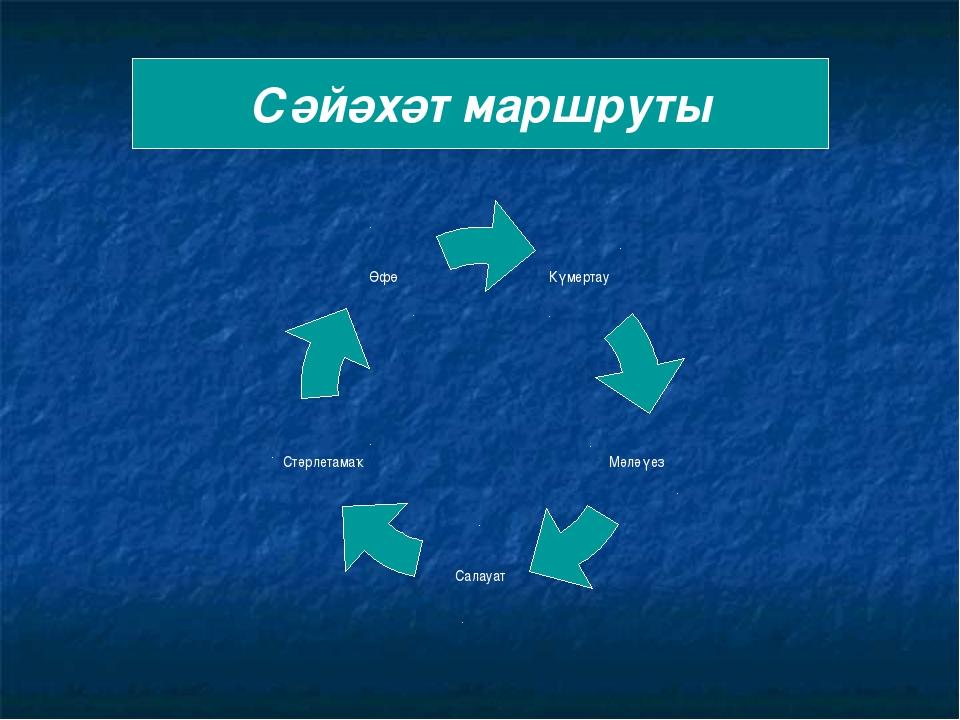 Сәйәхәт маршруты