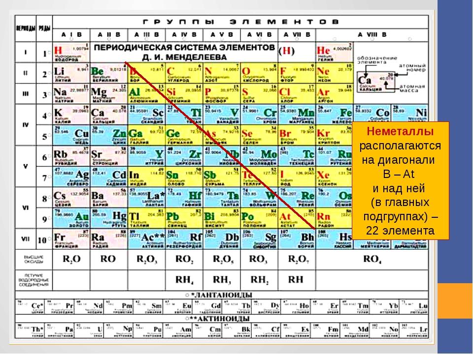 Неметаллы располагаются на диагонали В – At и над ней (в главных подгруппах)...
