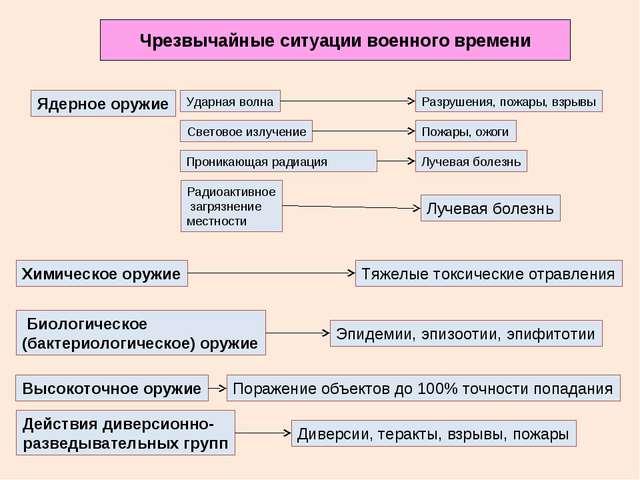 Чрезвычайные ситуации военного времени Ядерное оружие Ударная волна Световое...