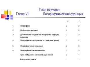 План изучения Глава VII Логарифмическая функция 1517 1Логарифмы22 2С