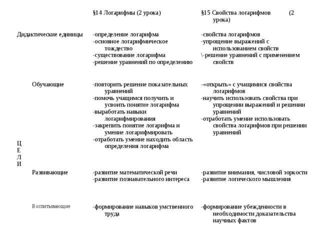 §14 Логарифмы (2 урока)§15 Свойства логарифмов (2 урока) Дидактические еди...
