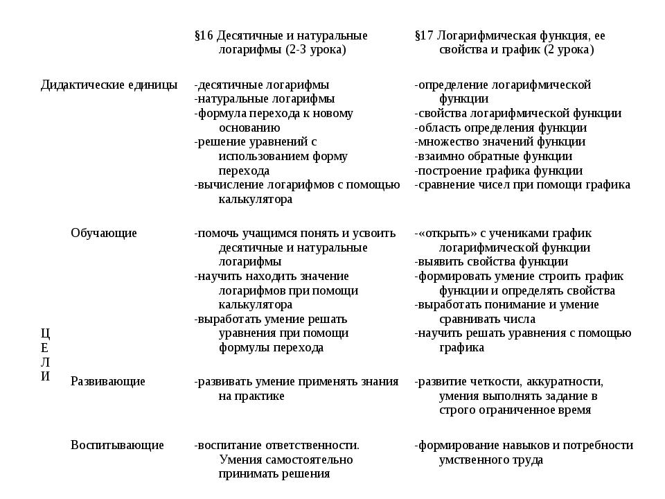 §16 Десятичные и натуральные логарифмы (2-3 урока)§17 Логарифмическая функц...