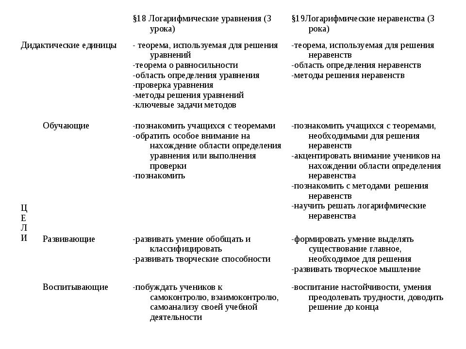 §18 Логарифмические уравнения (3 урока)§19Логарифмические неравенства (3 ро...