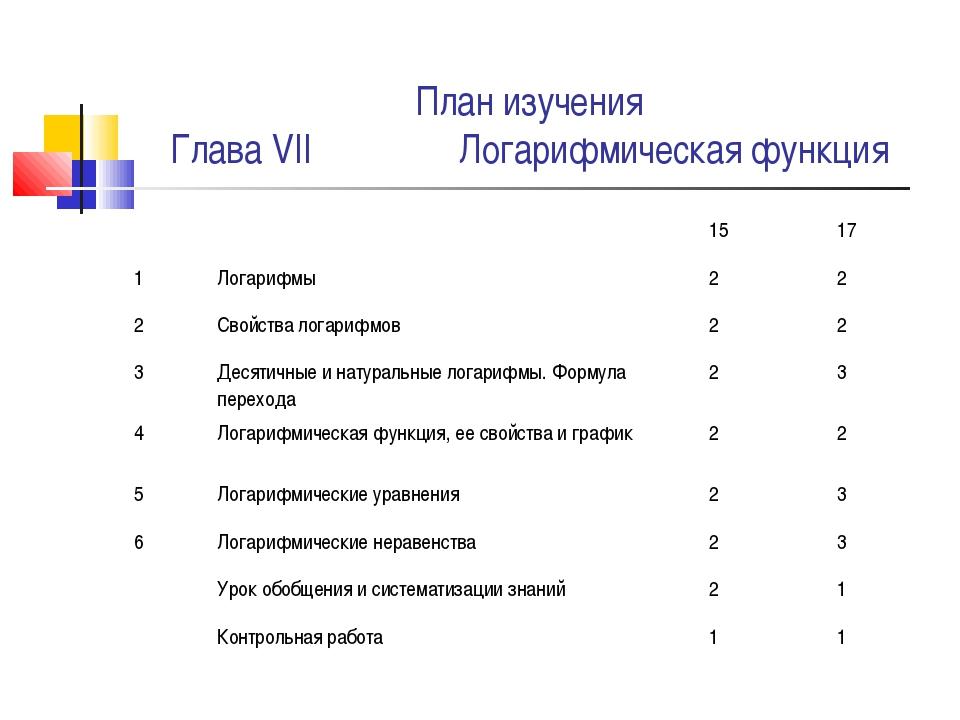 План изучения Глава VII Логарифмическая функция 1517 1Логарифмы22 2С...