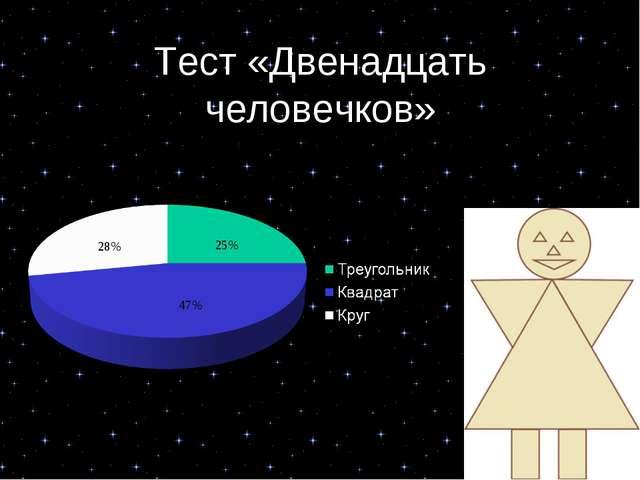 Тест «Двенадцать человечков» 28% 25% 47%