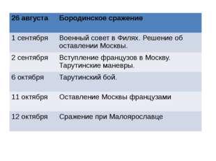 26 августа Бородинское сражение 1 сентября Военный совет в Филях. Решение об