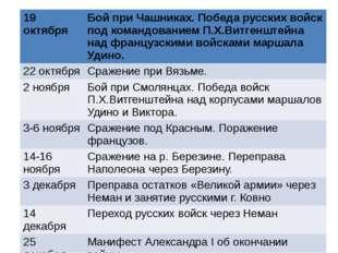 19 октября Бой при Чашниках. Победа русских войск под командованиемП.Х.Витген