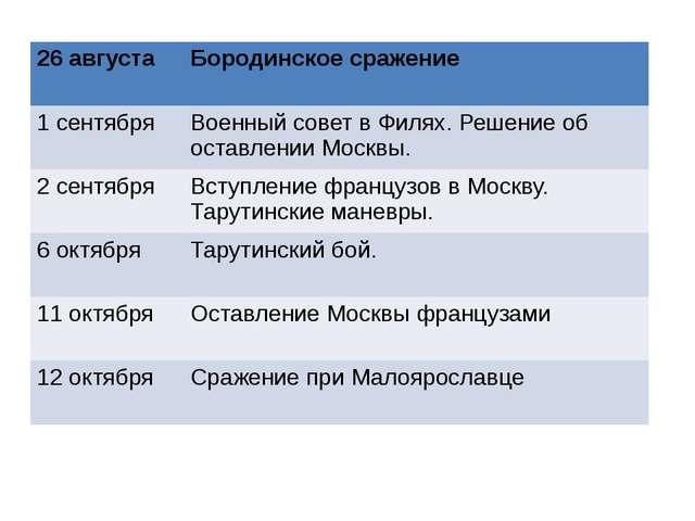 26 августа Бородинское сражение 1 сентября Военный совет в Филях. Решение об...
