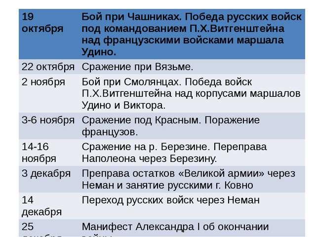 19 октября Бой при Чашниках. Победа русских войск под командованиемП.Х.Витген...