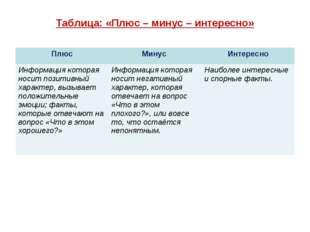 Таблица: «Плюс – минус – интересно» ПлюсМинус Интересно Информация которая