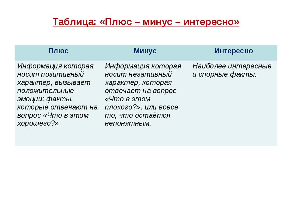 Таблица: «Плюс – минус – интересно» ПлюсМинус Интересно Информация которая...