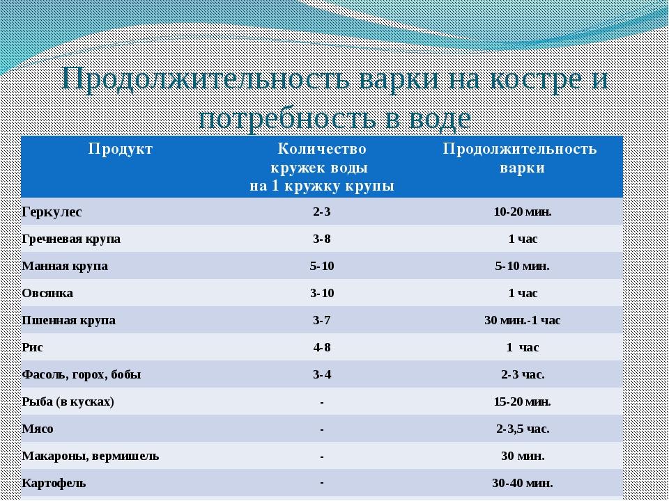 Продолжительность варки на костре и потребность в воде Продукт Количество кру...