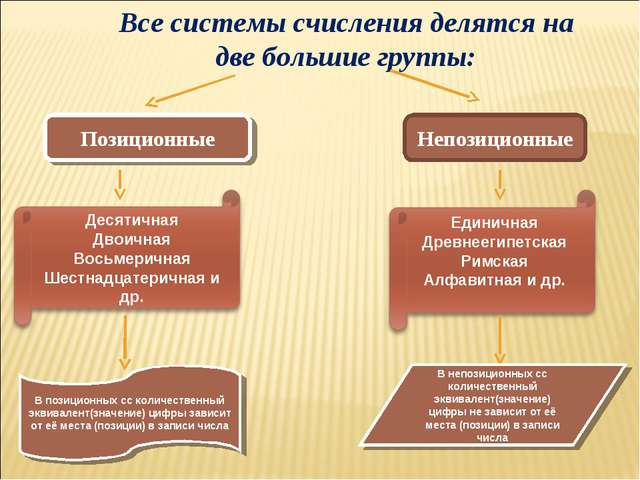 Все системы счисления делятся на две большие группы: Позиционные Непозиционны...
