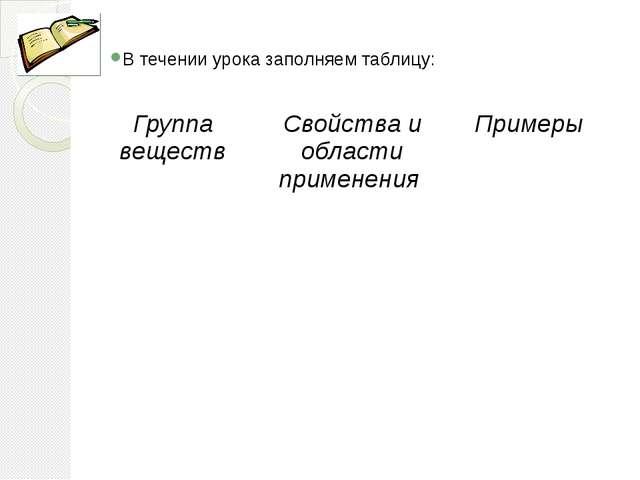 В течении урока заполняем таблицу: Группа веществ Свойстваиобласти применения...