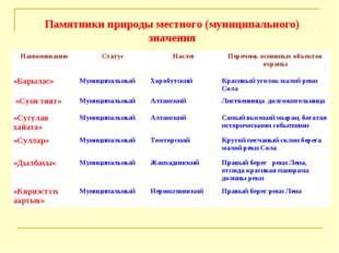Памятники природы местного (муниципального) значения НаименованиеСтатусНасл