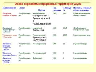 Особо охраняемые природные территории улуса Наслег НаименованиеСтатусГод с