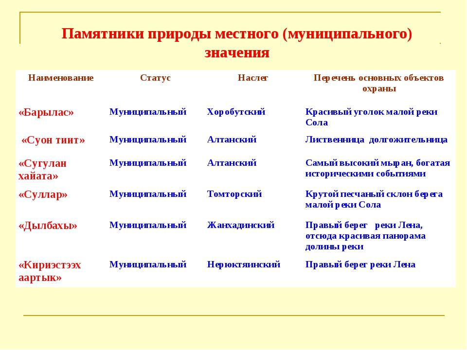 Памятники природы местного (муниципального) значения НаименованиеСтатусНасл...