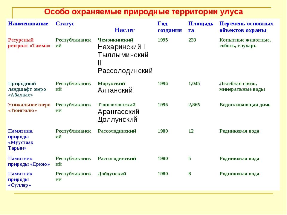 Особо охраняемые природные территории улуса Наслег НаименованиеСтатусГод с...