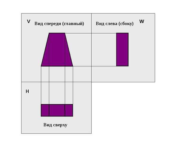 H V W Вид спереди (главный) Вид сверху Вид слева (сбоку)