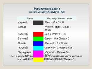 Формирование цветов в системе цветопередачи RGB Цвета в палитре RGB формируют