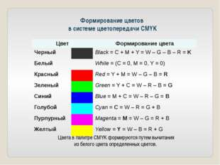 Формирование цветов в системе цветопередачи СMYK Цвета в палитре CMYK формиру