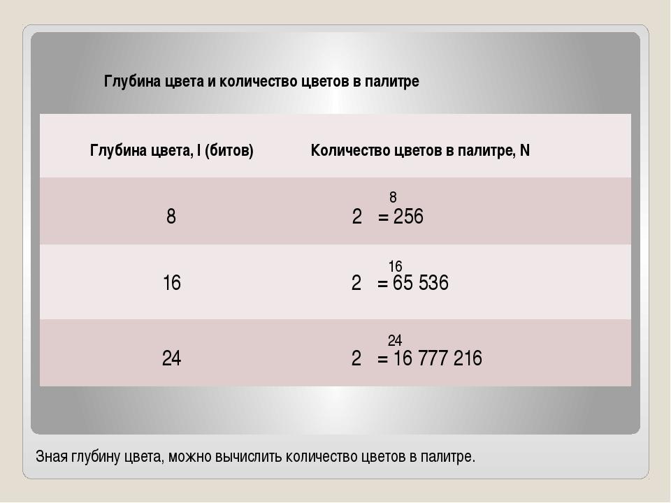 Зная глубину цвета, можно вычислить количество цветов в палитре. 8 16 24 Глуб...