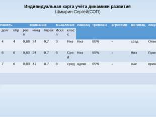 Индивидуальная карта учёта динамики развития Шмырин Сергей(СОП) класс память