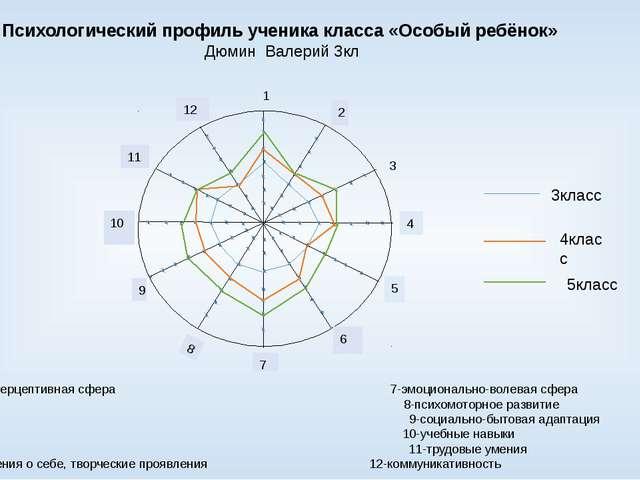 1 2 3 4 5 6 7 8 9 10 11 12 Психологический профиль ученика класса «Особый ре...