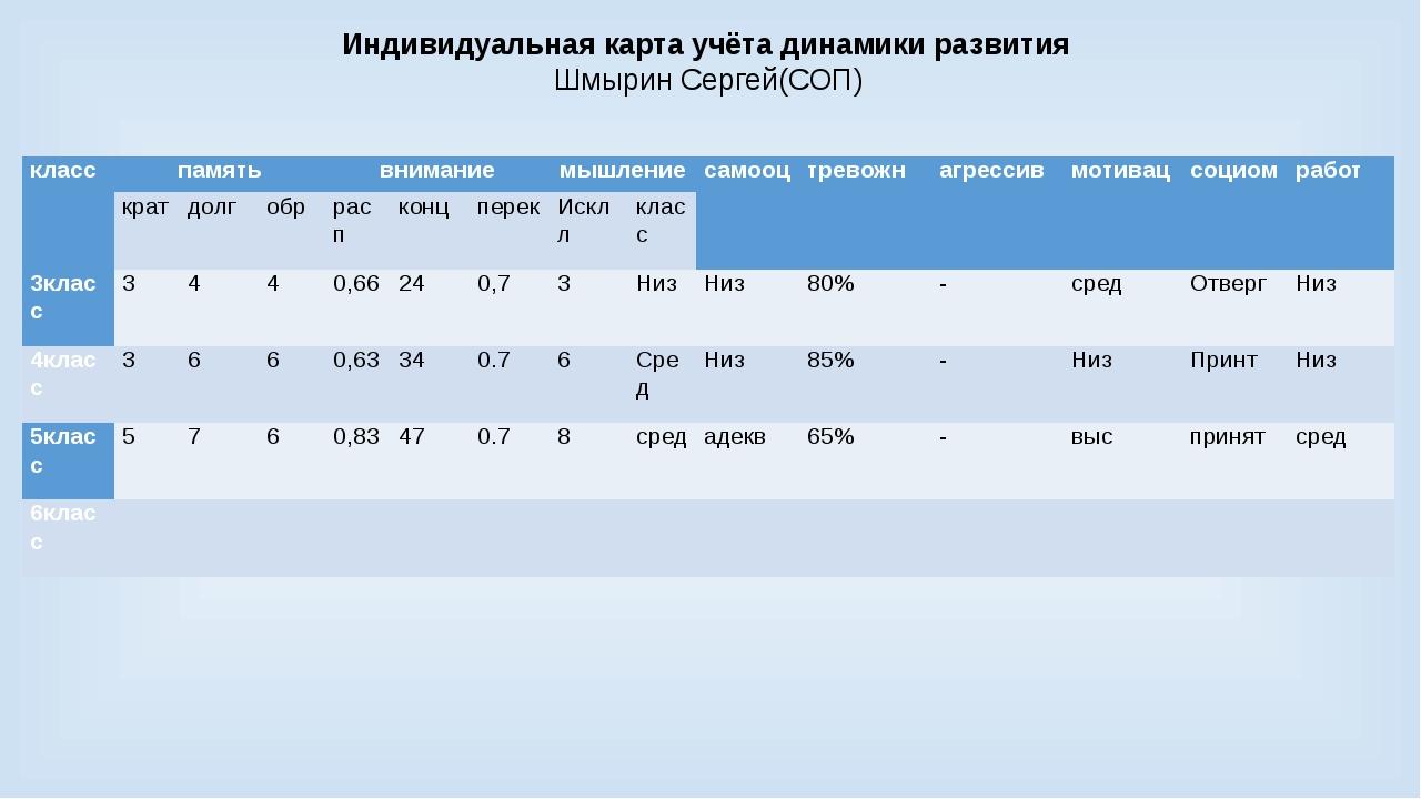Индивидуальная карта учёта динамики развития Шмырин Сергей(СОП) класс память...