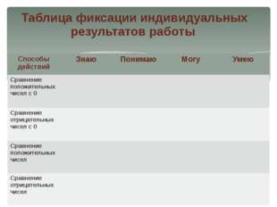 Таблица фиксации индивидуальных результатов работы Способы действий Знаю Пони