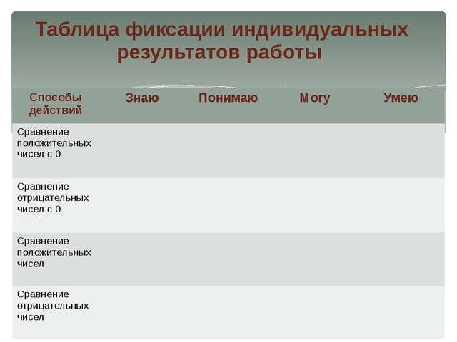 Таблица фиксации индивидуальных результатов работы Способы действий Знаю Пони...