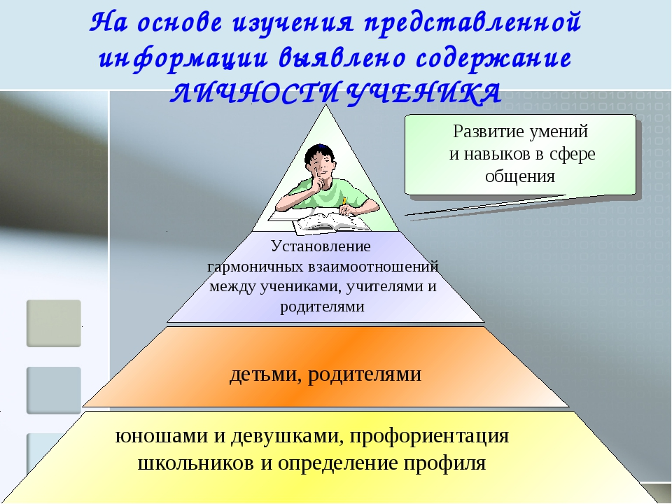 На основе изучения представленной информации выявлено содержание ЛИЧНОСТИ УЧЕ...
