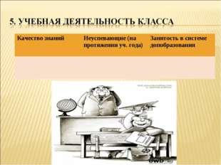 Качество знанийНеуспевающие (на протяжении уч. года)Занятость в системе доп