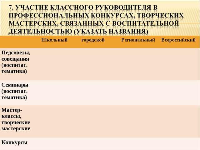 ШкольныйгородскойРегиональныйВсероссийский Педсоветы, совещания (воспитат...
